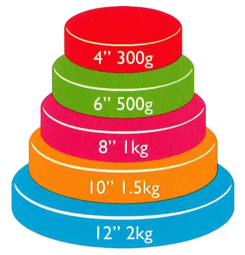 sugar paste renshaw amount guide